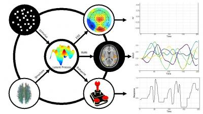 Model-based Cognitive Neuroscience (PI: Brandon Turner)